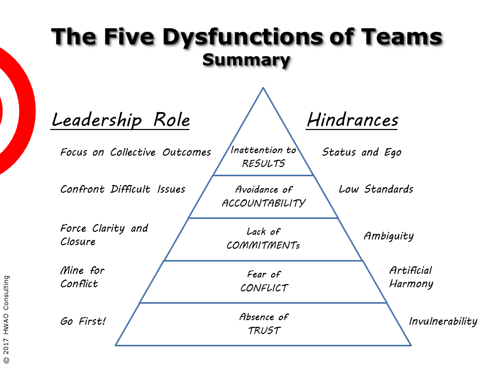 The Five Team Dysfunctions Summary | HWAO Consulting